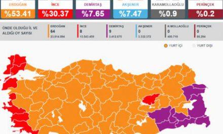 İl il milletvekili seçim sonuçları…