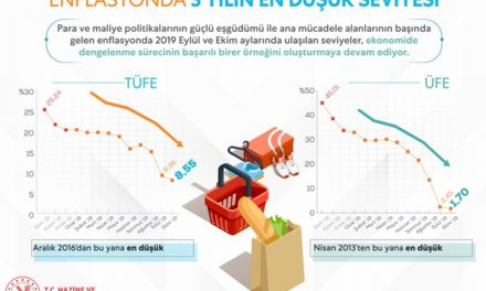 Berat Albayrak: Son 3 yılın en düşük enflasyon seviyelerini yakaladık