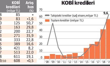 KOBİ'lerde batık kredi sorunu büyüyor!
