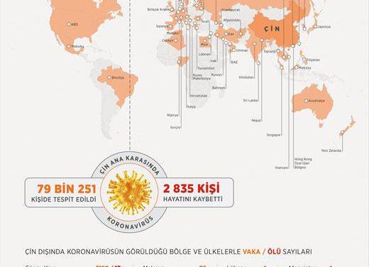 Dünyada Kovid-19 bulaşan kişi sayısı 85 bini aştı