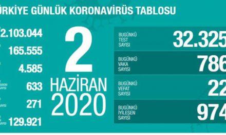 Son dakika… Türkiye'nin koronavirüs tablosu! Son 24 saatte can kaybı 22 oldu