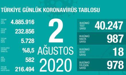 2 Ağustos 2020 corona virüs tablosu: 18 can kaybı, 987 vaka