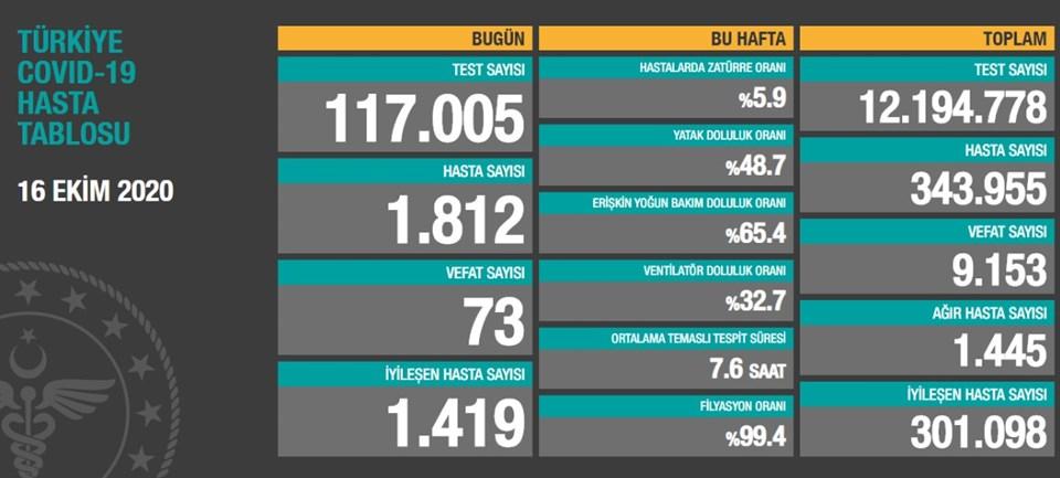 16 Ekim 2020 corona virüs tablosu: 73 can kaybı, bin 812 yeni hasta sayısı