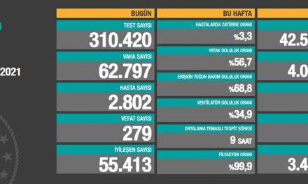 14 Mart 2021 corona virüs tablosu: 279 can kaybı, 62 bin 797 yeni vaka