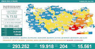 20 Ağustos 2021 corona virüs tablosu: 204 can kaybı, 19 bin 918 yeni vaka