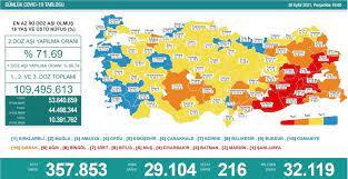 30 Eylül 2021 corona virüs tablosu: 216 can kaybı, 29 bin 104 yeni vaka